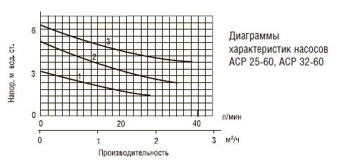 Характеристики Aquatech ACP 25-60